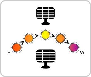 solar panel direction