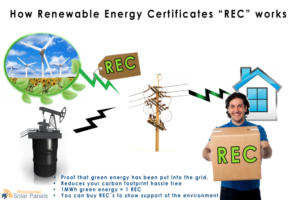 Renewable Energy Certificates Diagram