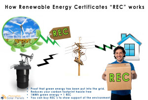 This is a diagram of how Renewable Energy Certificates are produced, when electricity from renewable sources is let into the grid. These Renewable Energy Certificates can then be bought to outcompete fossil fuels.