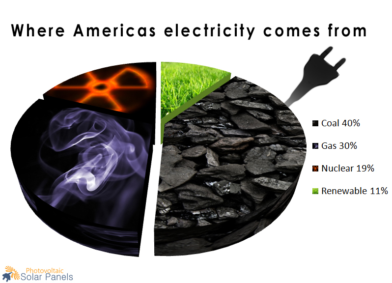 Where-Americas-electricity-comes-from